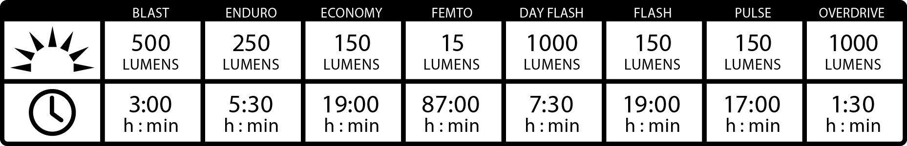 Время работы Lezyne Lite Drive 1000XL